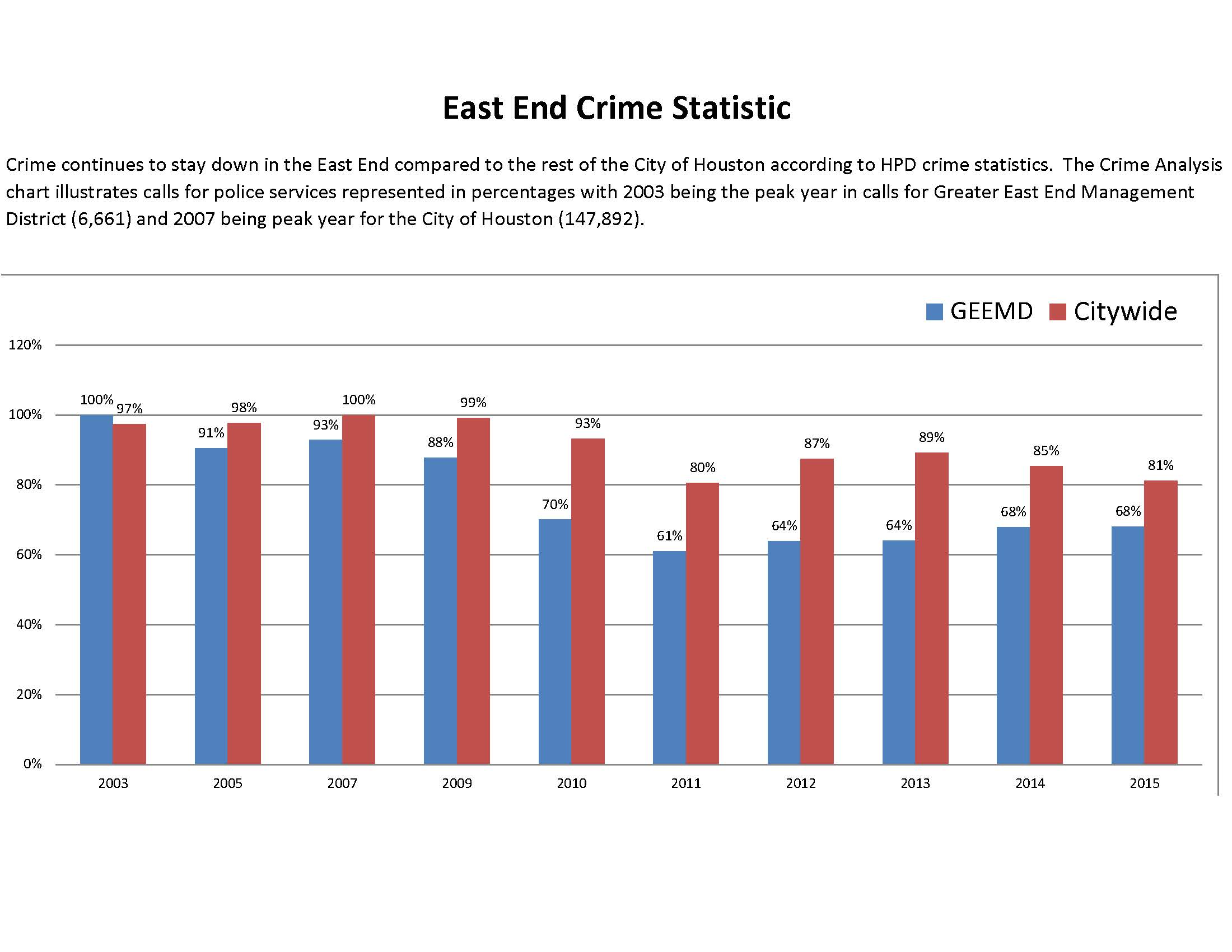 2003-2015-east-end-crime-statics-for-newsletter