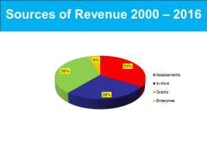Sources of Revenue Chart 2016